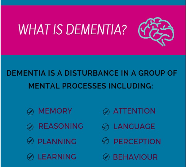 ct238 dementia awareness Dementia awareness what is meant by dementia dementia is a decline in a person s mental ability used, as a broad term dementia s main sign s and symptoms.