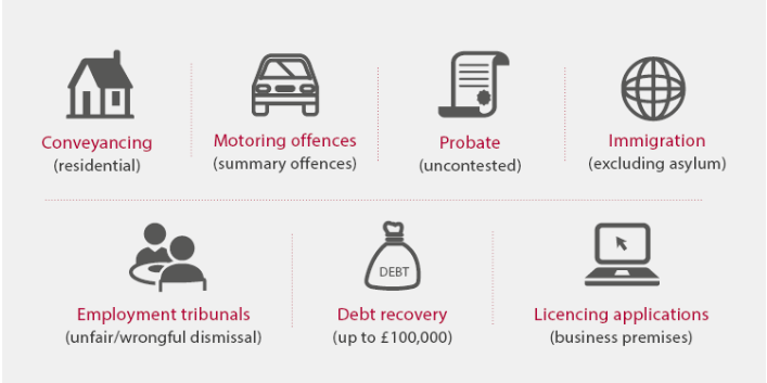 A list of the services solicitors will have to publish their prices for from December 2018: Conveyancing (residential); motoring offences (summary offences); Probate (uncontested); Immigration (excluding asylum); Employment tribunals (unfair/wrongful dismissal); Debt recovery (up to £100,000); Licensing applications (business premises).