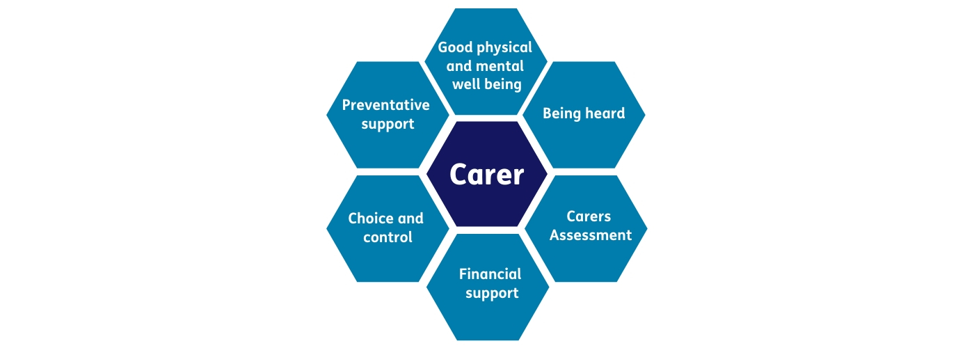 Carers Rights - Good Physical and Mental Well being, Being heard, Carers Assessment, Financial support, Choice and control and Preventative support