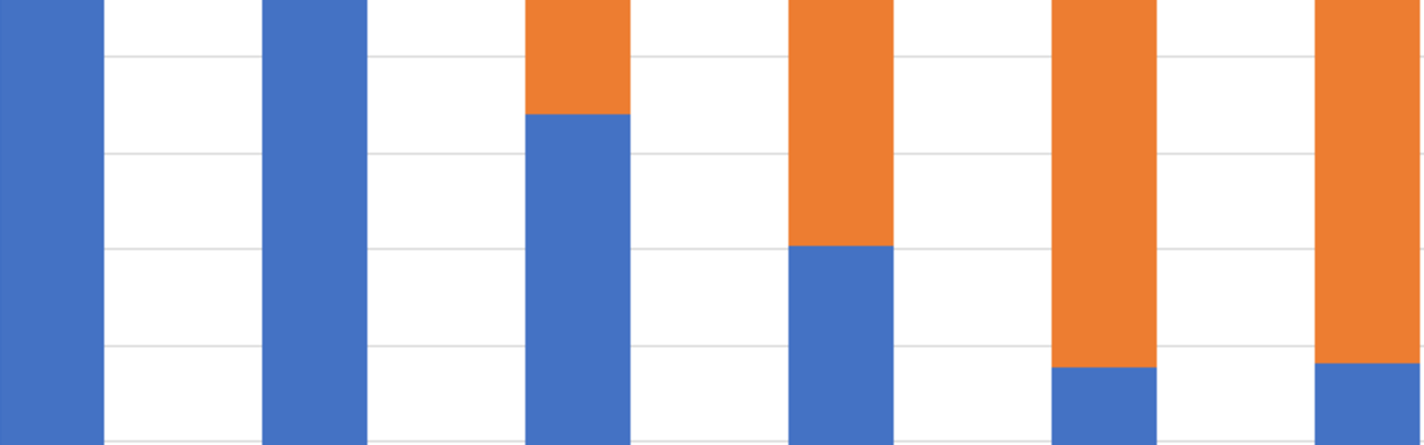 A close up of a graph with blue and orange bars
