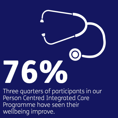 76% - three quarters of participants in our Person Centred Integrated Care Programme have seen their wellbeing improve
