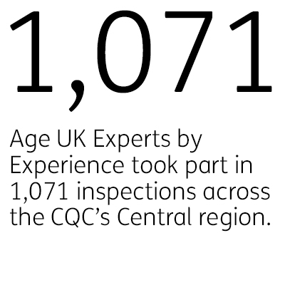 1,071 - Age UK Experts by Experience took part in 1,071 inspections across the CQC's Central region