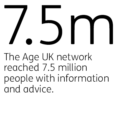 The Age UK network reached 7.5 million people with information and advice