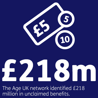 The Age UK network identified £218 million in unclaimed benefits