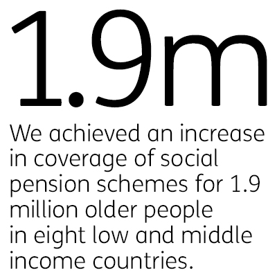 We achieved an increase in coverage of social pension schemes for 1.9 million older people in eight low and middle income countries