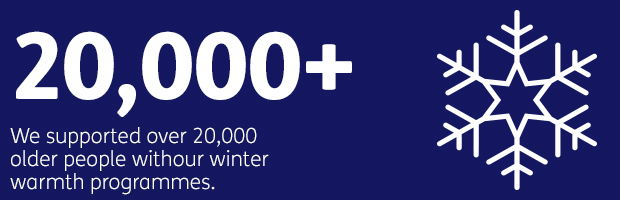 200,000+ - We supported over 20,000 older people with our winter warmth programmes
