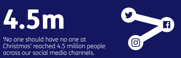 4.5m No one should have no one at Christmas reached 4.5 million people across our social media channels