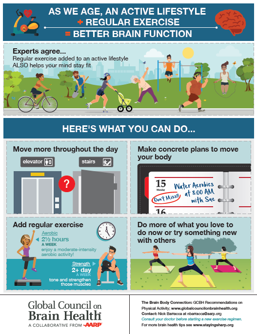 Infographic about exercise and brain health