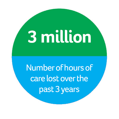 3 million - the number of hours of care lost over the past 3 years